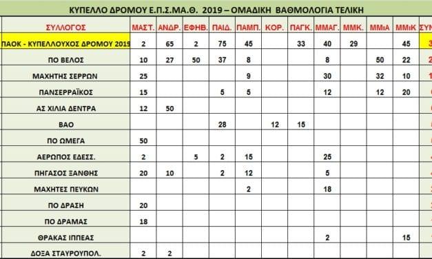 Τελικά Αποτελέσματα Κυπέλλου ΕΠΣΜΑΘ Δρόμου 2019